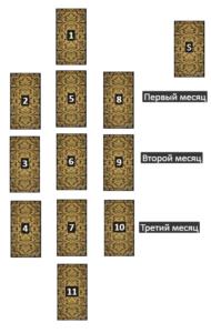 "Расклад на три месяца ""Сезон"""
