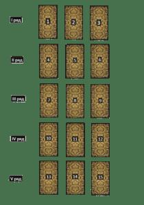 Расклад Таро Временные врата