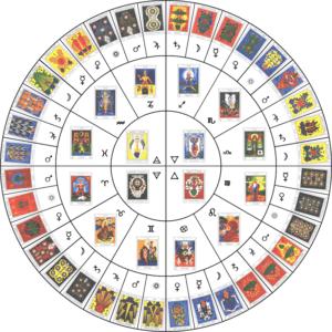 таро и знаки зодиака